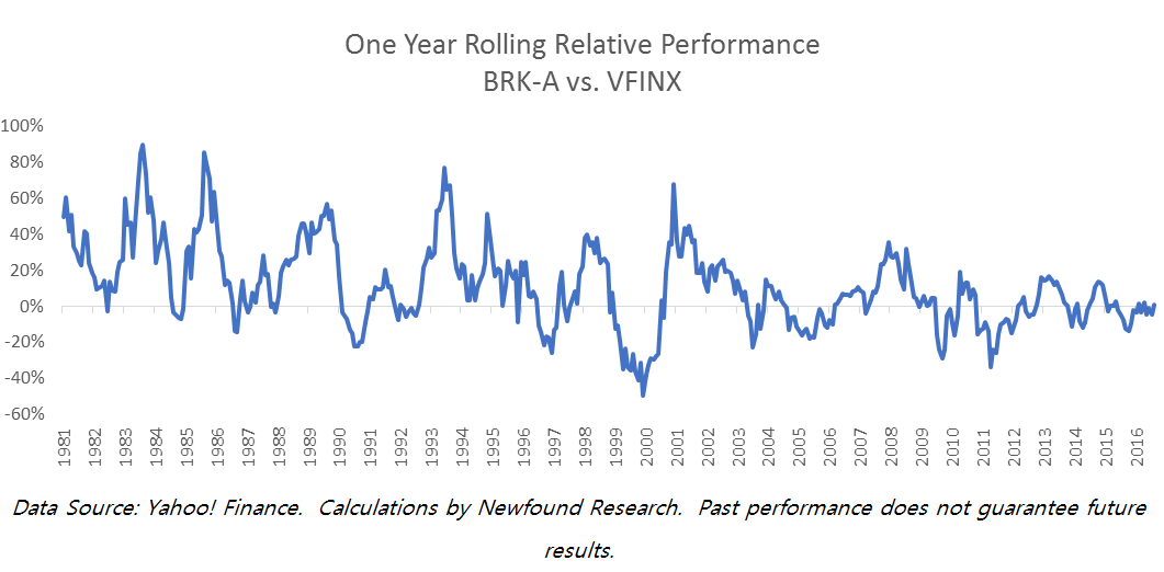 one-year-rolling-relative-performance
