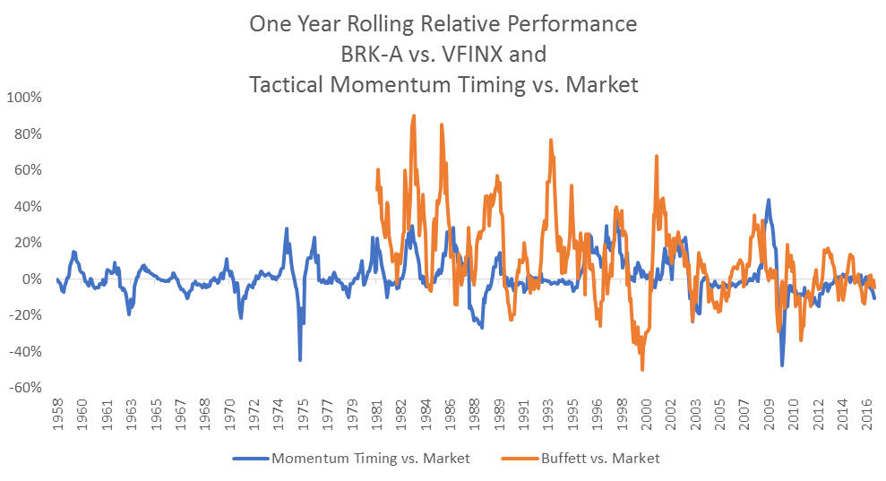 one-year-rolling