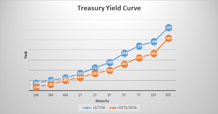 treasury-yield-curve