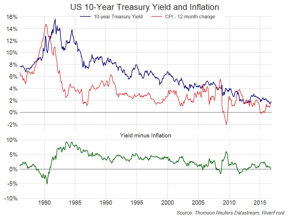 us-10-year-treasury-yield-and-inflation