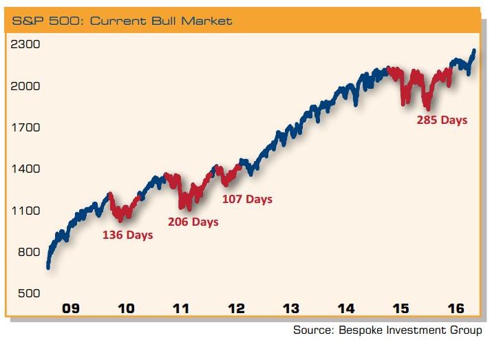 current-bull-market