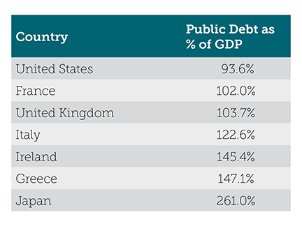 high-government-debt-to-gdp-blog-chart