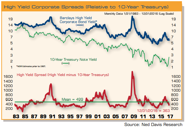 high-yield-corporate-spreads