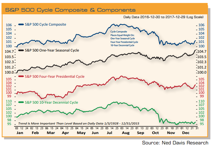 sp-500-cycle-composite-components