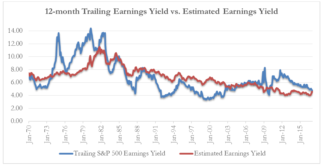 12-month-trailing-earnings-yield