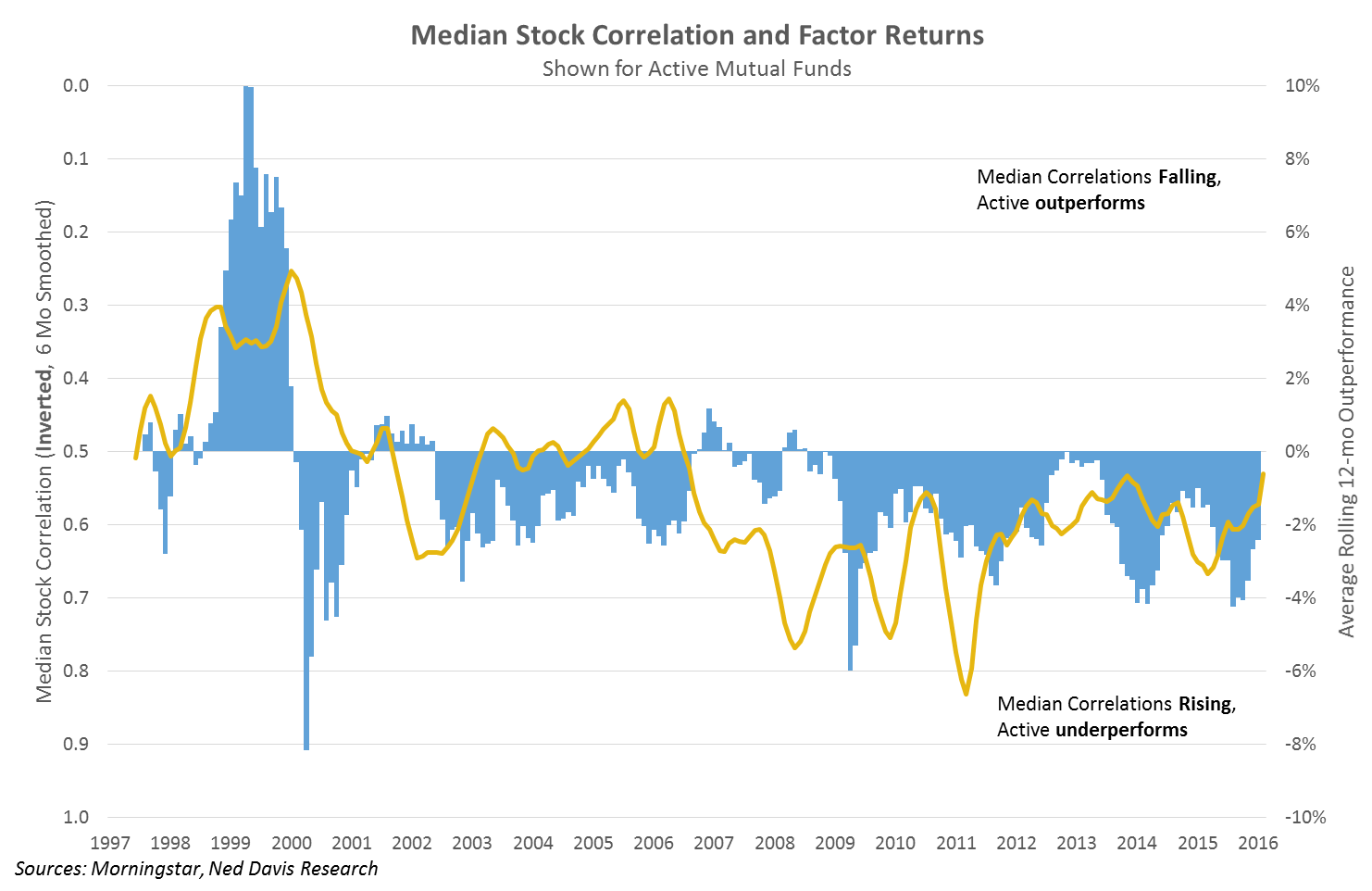 chart-3-median-stock-correlation-and-factor-returns