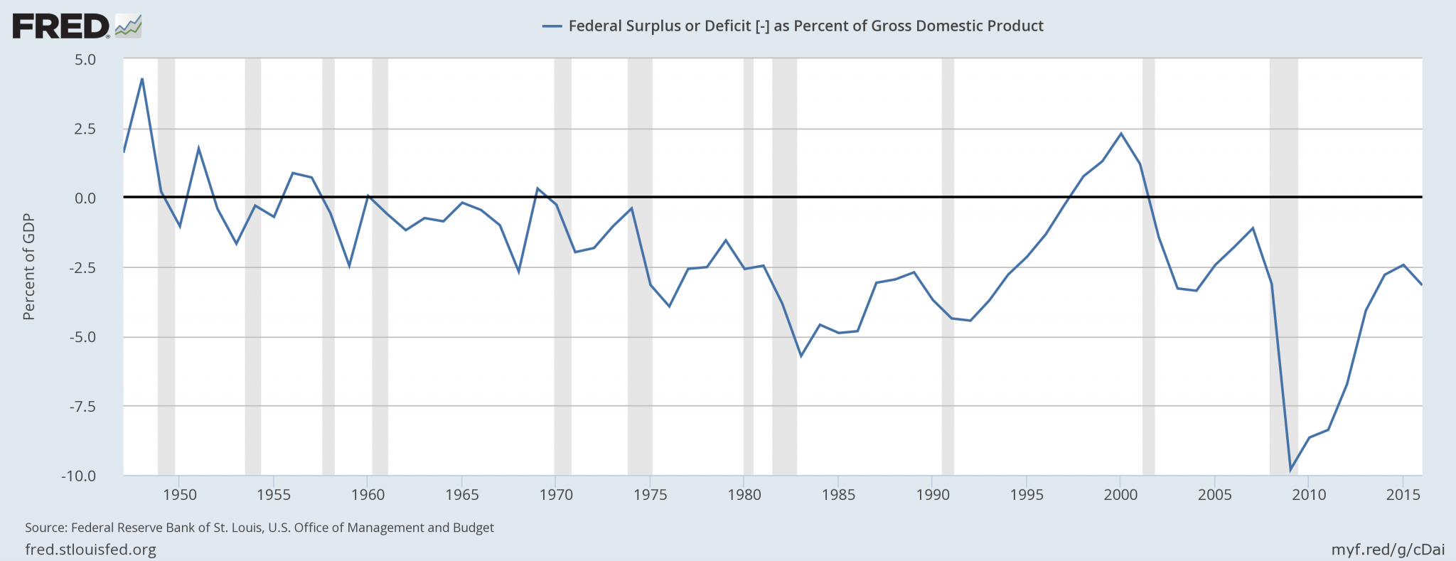 federal-surplus