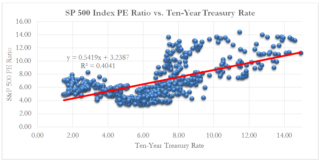 sp-500-index-pe-ratio
