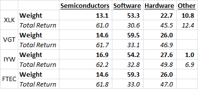 semiconductors-software-hardware