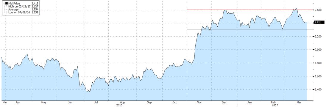 10-year-treasury-yield