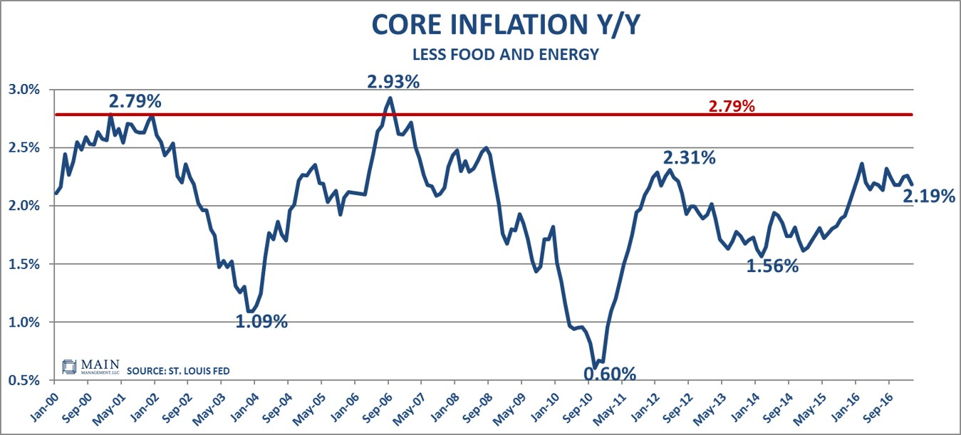 core-inflation-3-17-17
