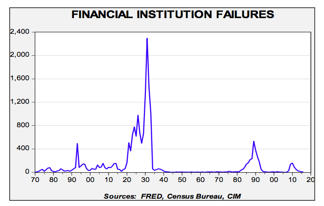 financial-institution-failures