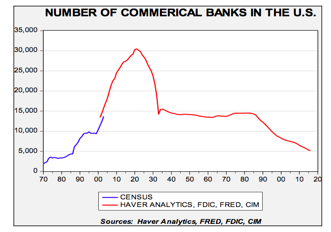 number-of-commercial-banks-in-the-usa