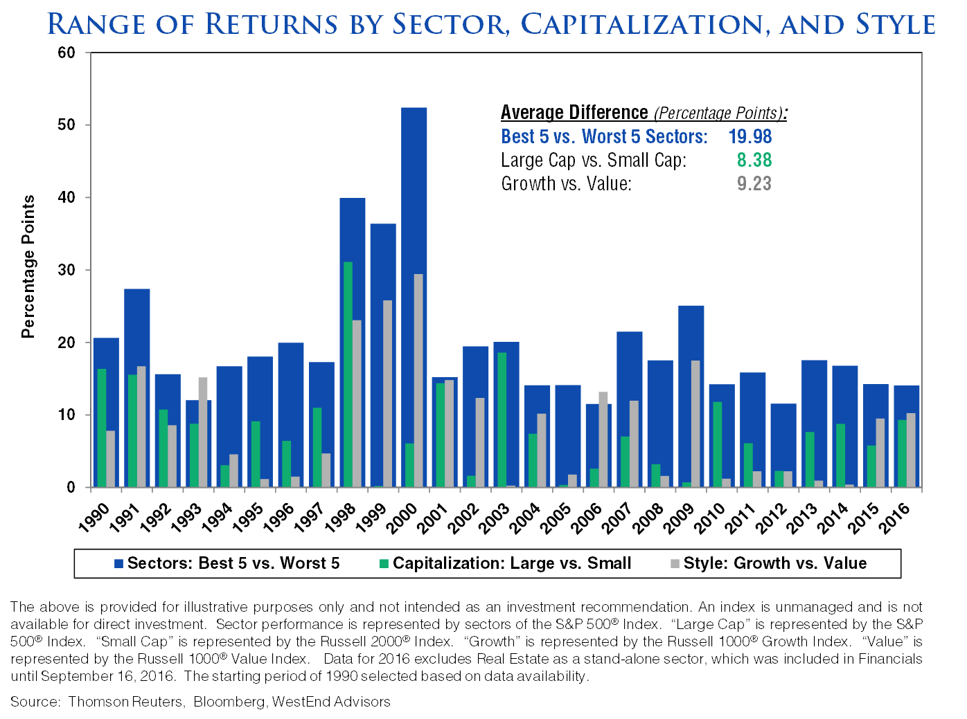 range-of-returns-by-sector