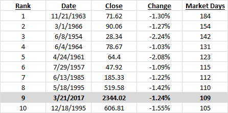 rank-date-close-change-market-days
