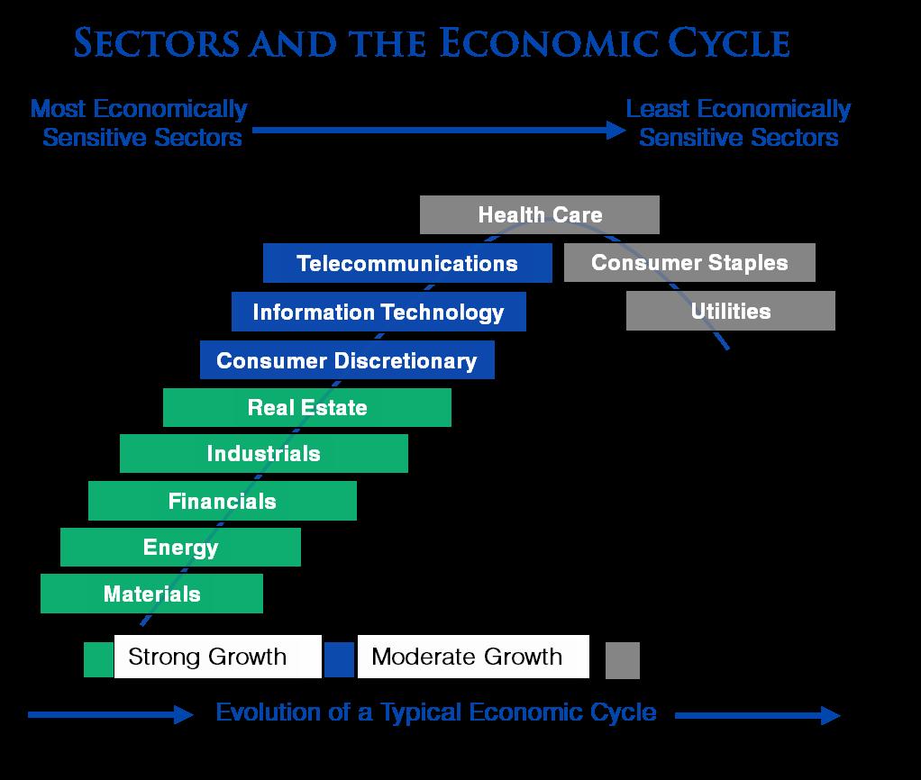 sectors-economic-cycle
