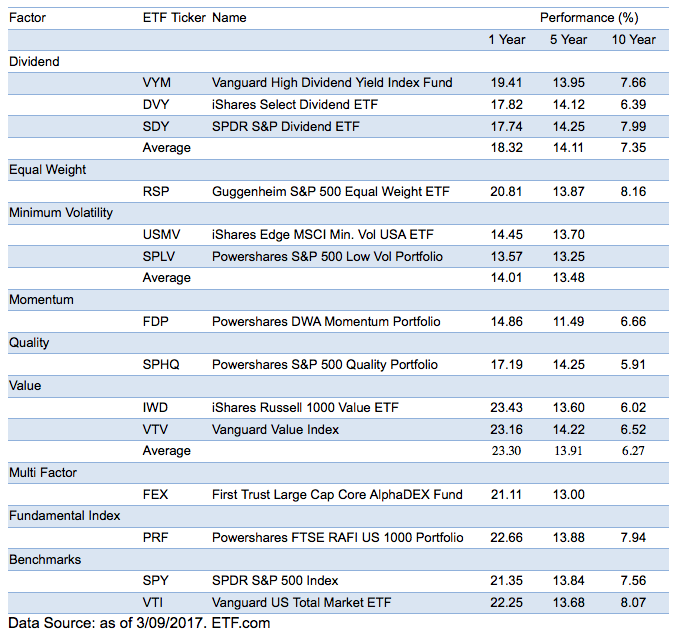 Table 1. Performance of Some of the Most Popular Smart Beta ETFs