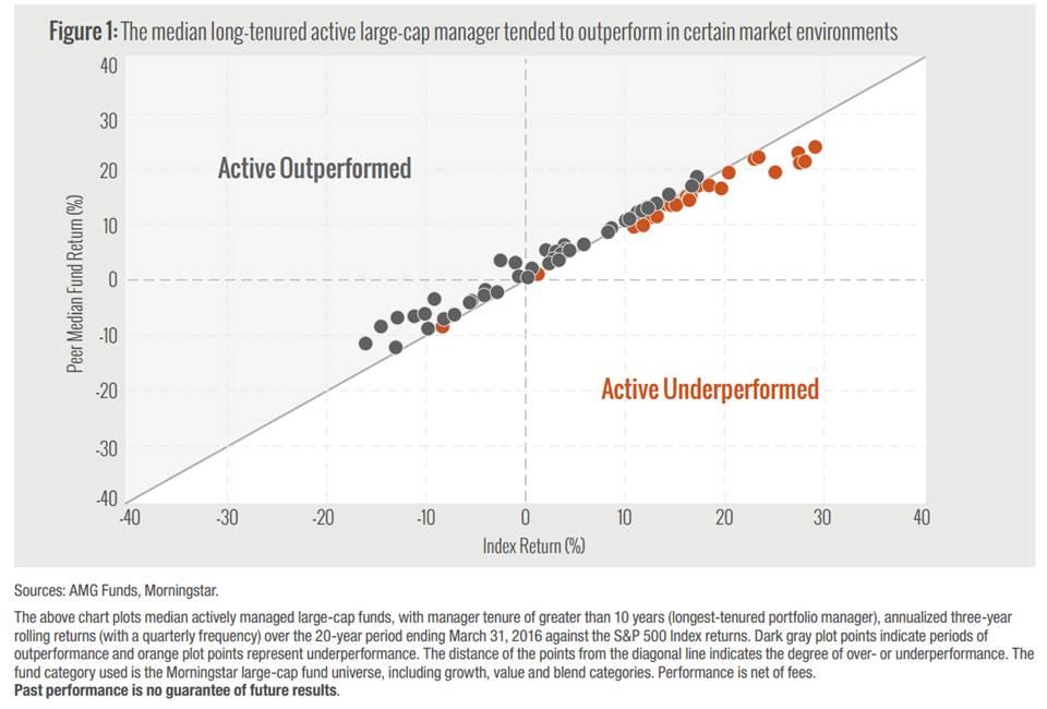 median-long-tenured-active-large-cap-manager