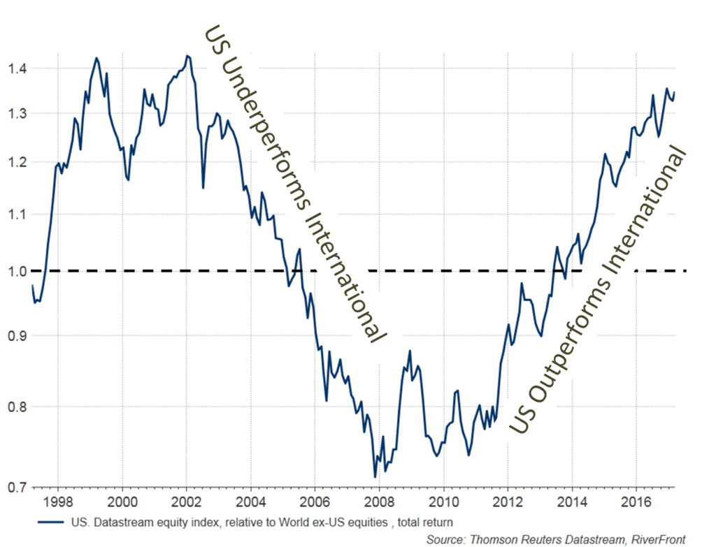 weekly-chart-last-six-years