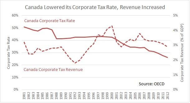 canada-lowered-its-corporate-tax-rate