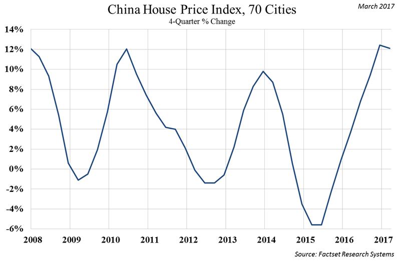 china-house-price-index