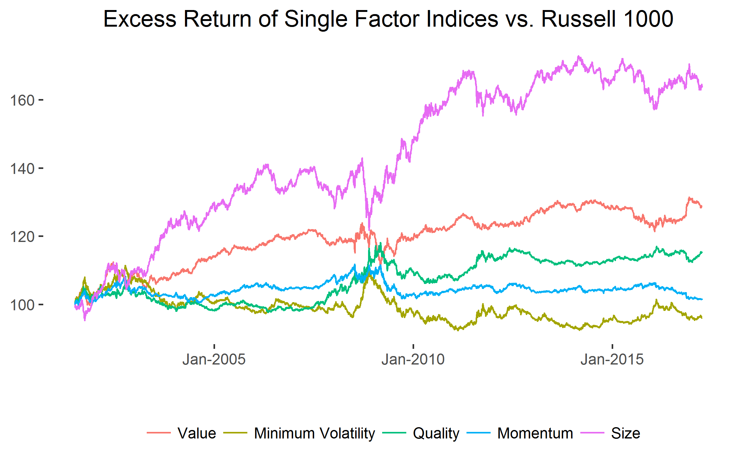 excess-return-of-single-factor-indices
