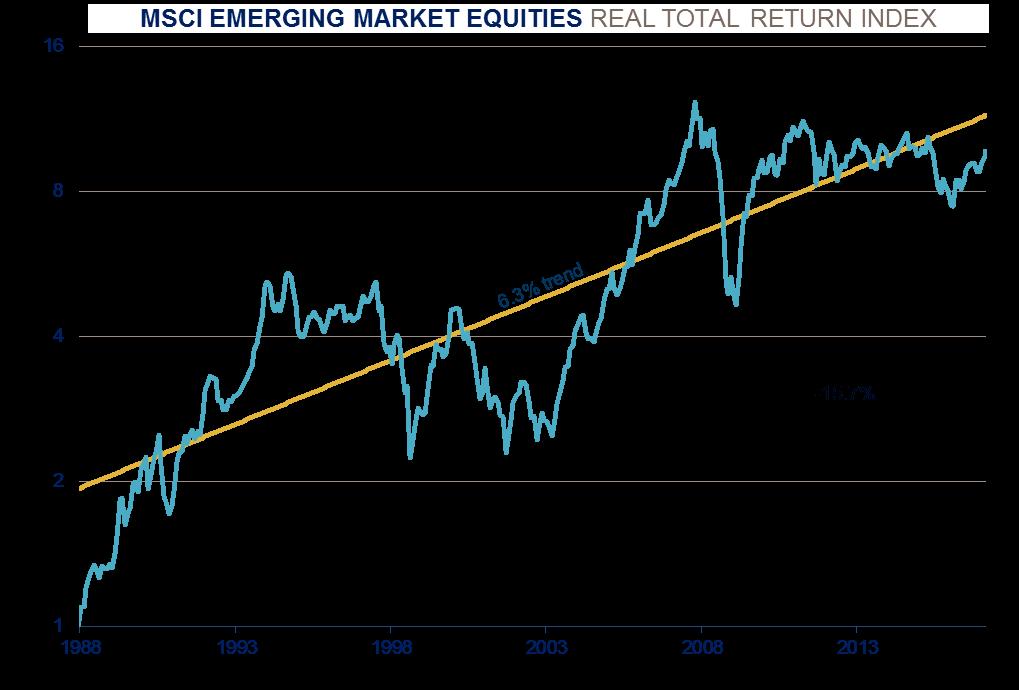 msci-emerging-market-equities