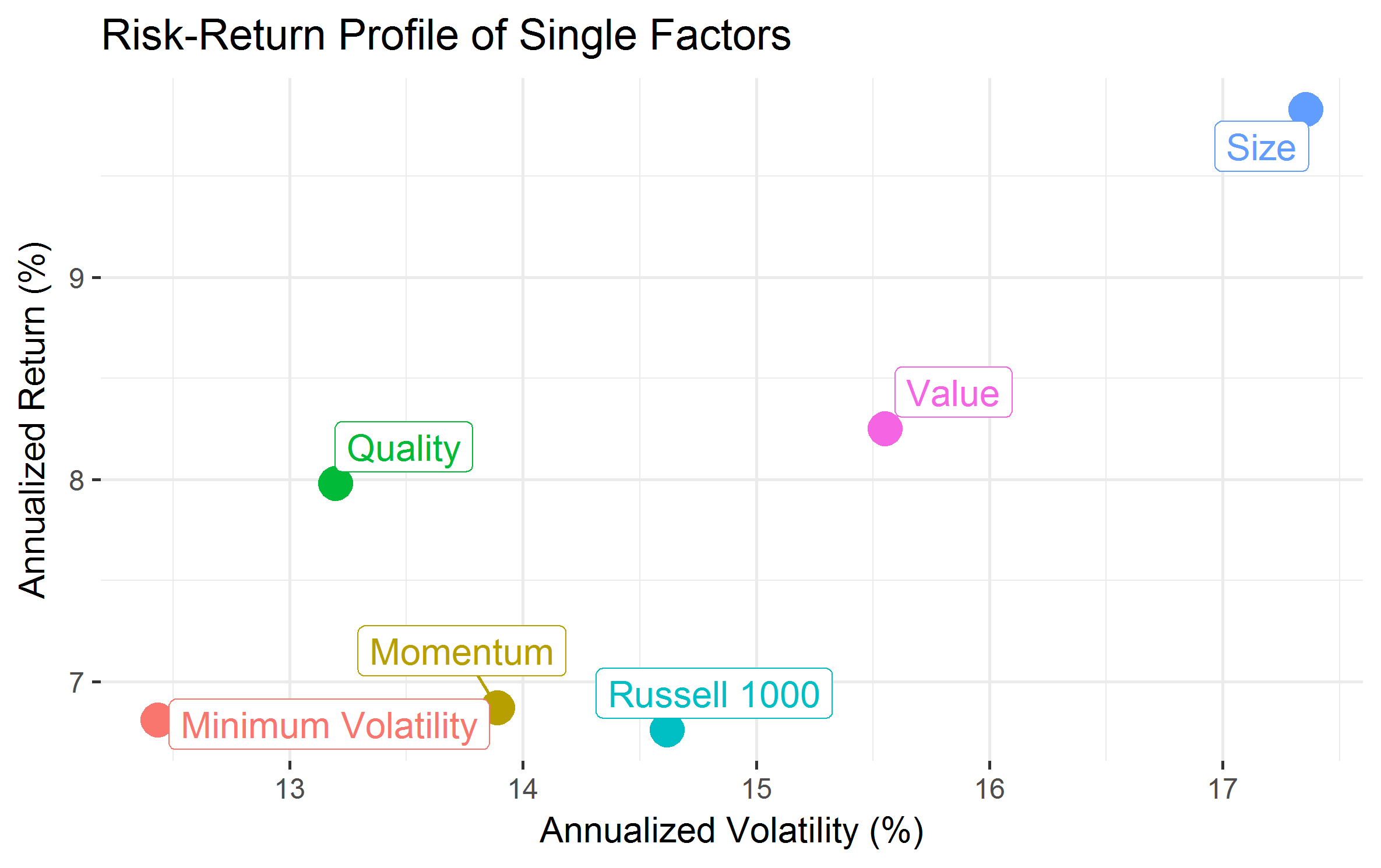 risk-return-profile