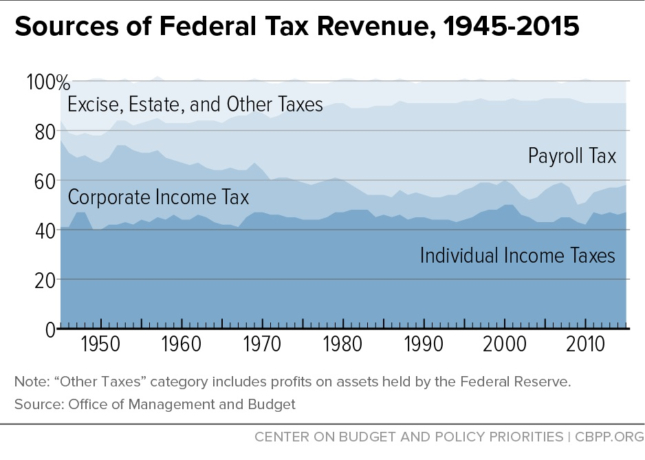sources-of-federal-tax-revenue