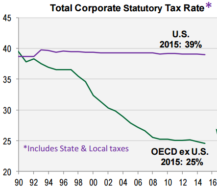total-corporate-statutory-tax-rate