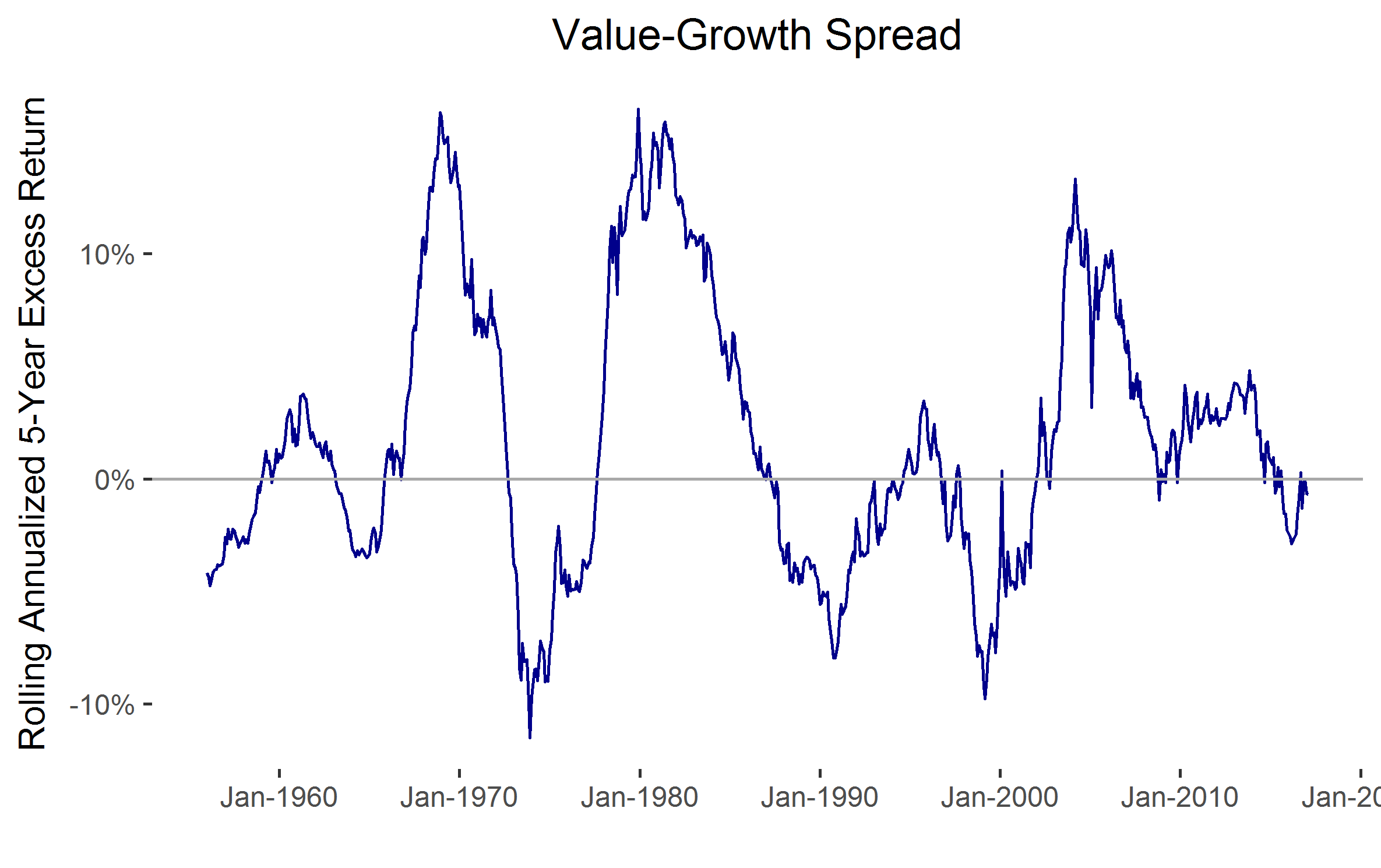 value-growth-speed