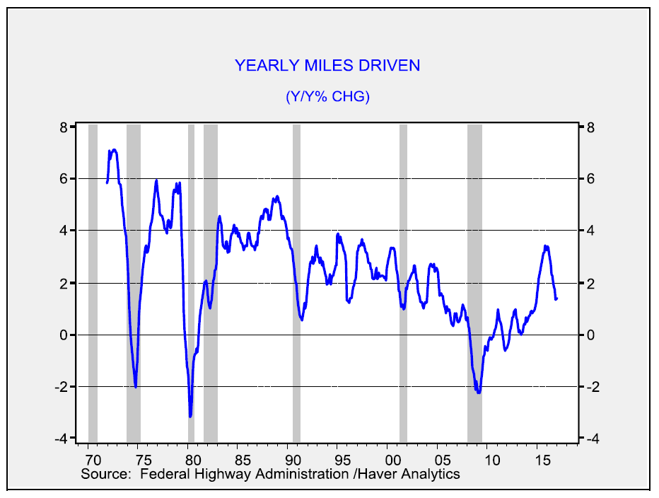 yearly-miles-driven