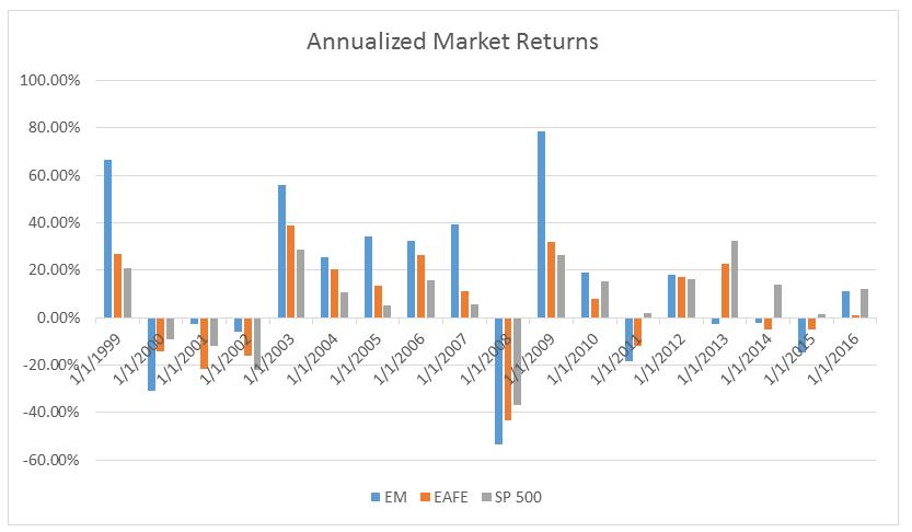 annualized-market-returns