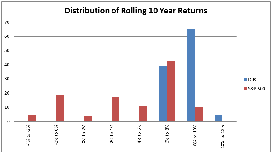 dist-rolling-10-years