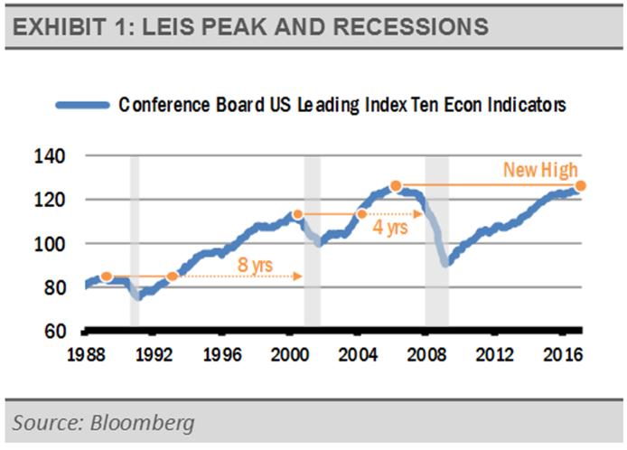 exhibit-1-leis-peak-and-recessions