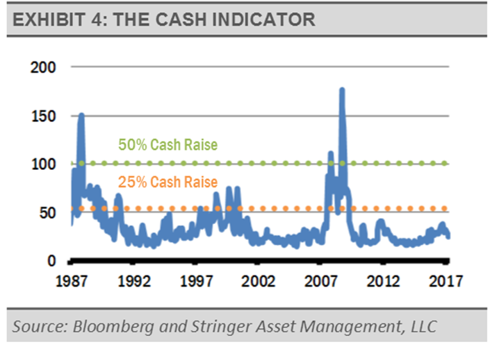 exhibit-4-cash-indicator