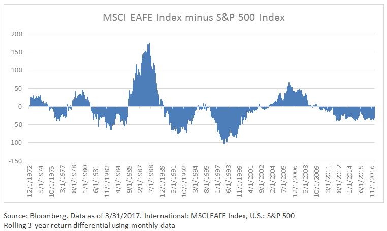 msci-eafe-index
