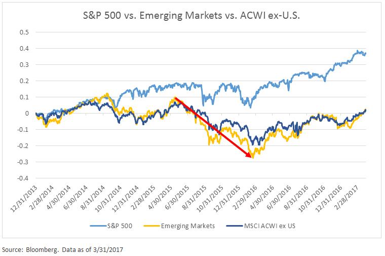 sp-500-vs-emerging-markets-vs-acwi