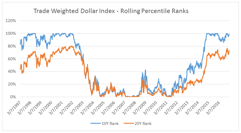 trade-weighted-dollar-index-rolling-percentile-ranks