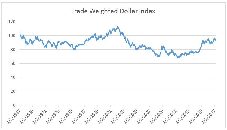 trade-weighted-dollar-index