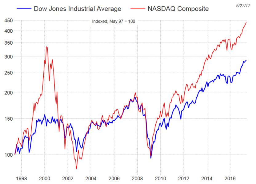 weekly-chart-dow-jones-industrial-average-nasdaq-composite