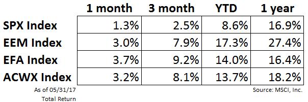 1-month-3-month-ytd