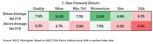 1-year-forward-return-01