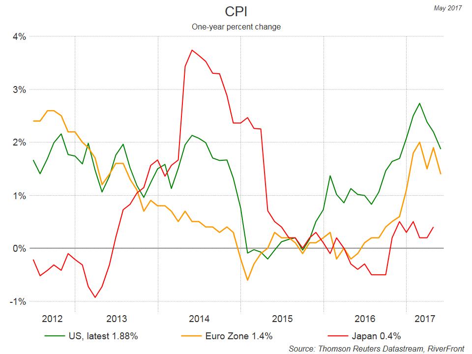 cpi-one-year-percent-change