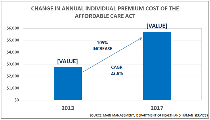 change-in-annual-individual-premium-cost