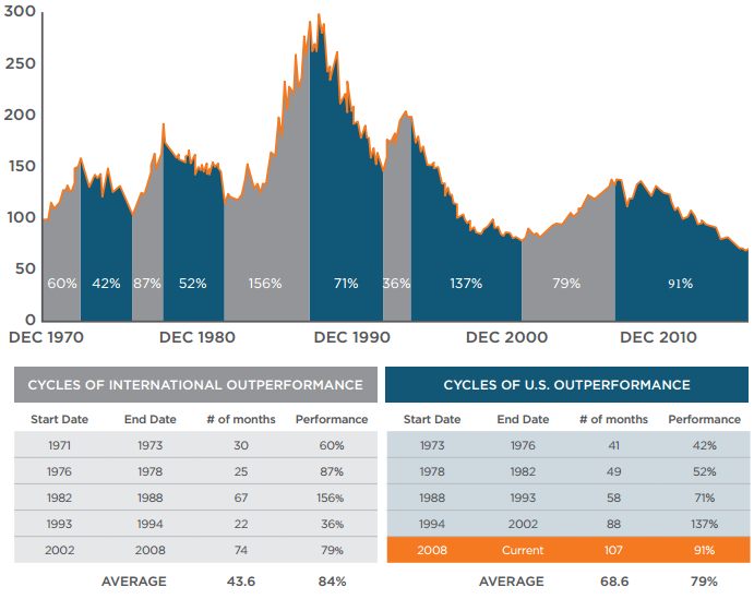 cycles-of-international-outperformance