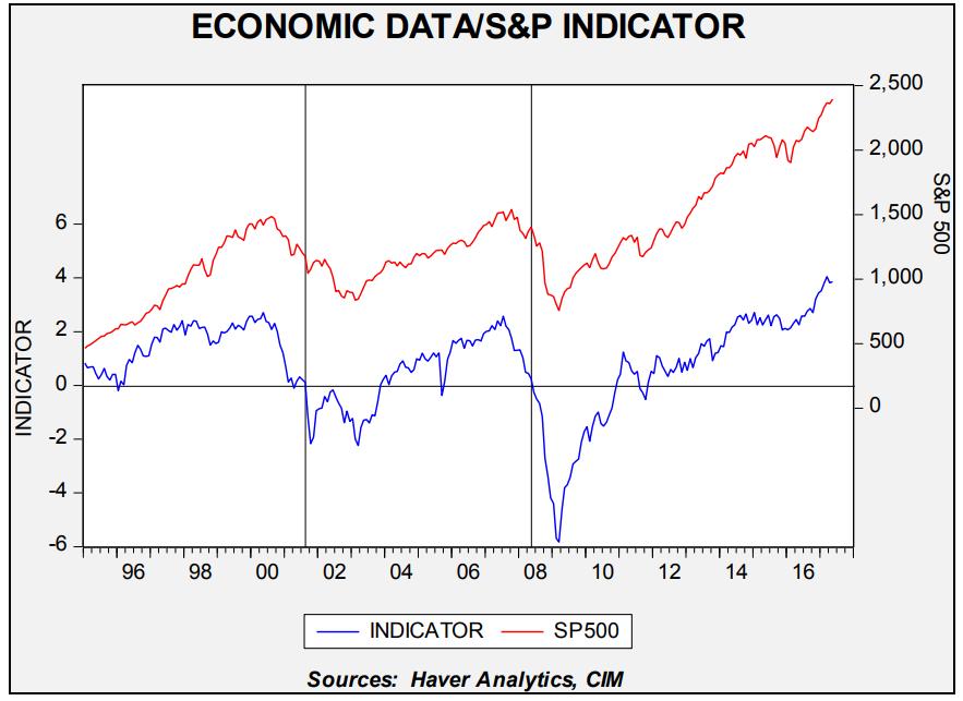 economic-data-sp-indicator