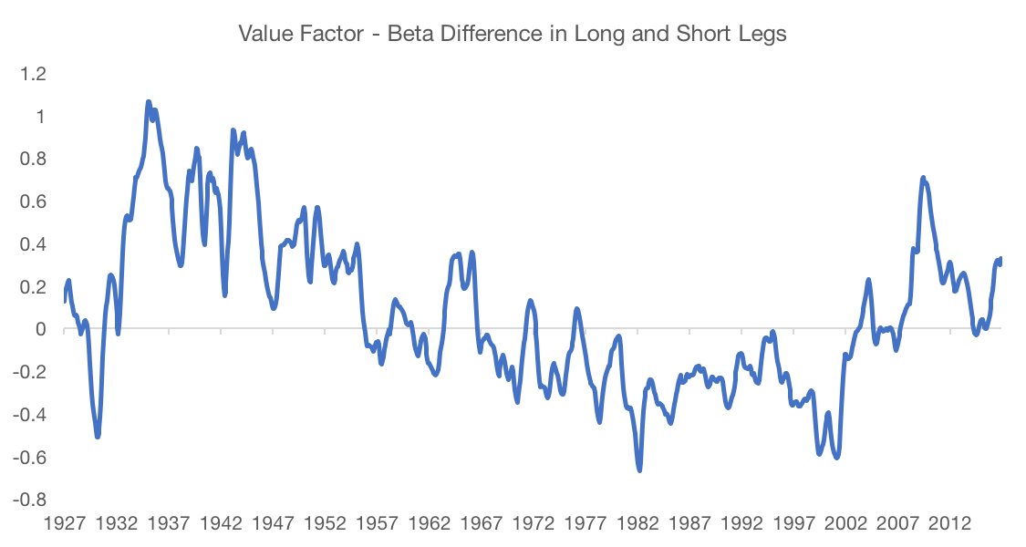 figure-1-value-beta-difference