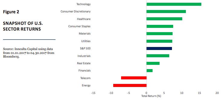 figure-2-snapshot-of-us-sector-returns
