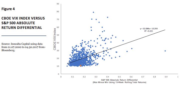 figure-4-cboe-vix-index-versus-sp-500-absolute-return-differential